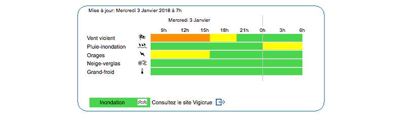 Mâcon Infos - Le Web Journal du Mâconnais - MÉTÉO - Tempête